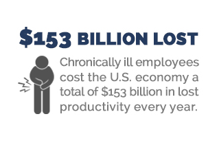 chronically ill employees cost US economy