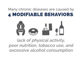 chronic diseases caused by modifiable behaviors
