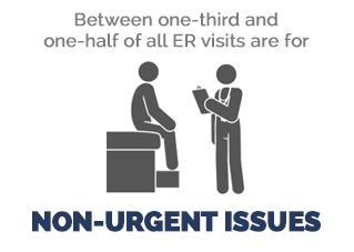 ER visits for non-urgent issues