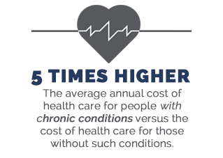 cost of chronic care